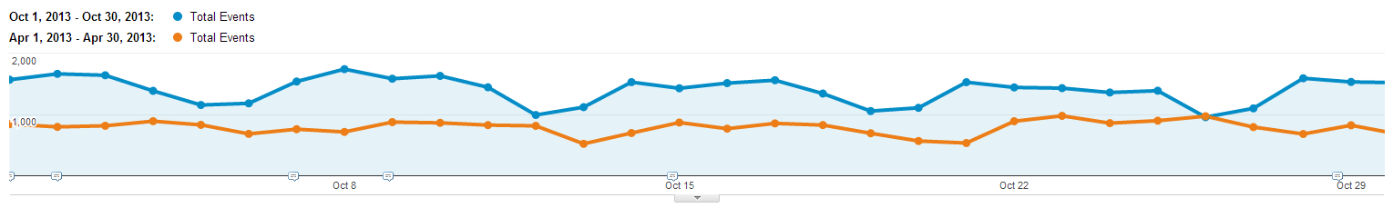 Comparison of conversions in the off-season months of 2013: april and october. Here we can see an increase of 77%