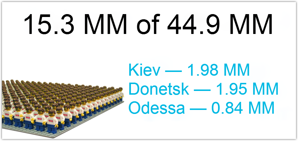 Ukraine's population and internet audience