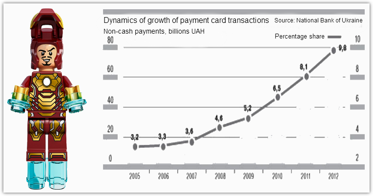 Bank cards operations' growth
