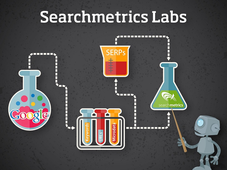 Inside Searchmetrics Lab.