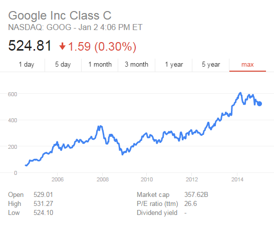 GOOG has done well for itself