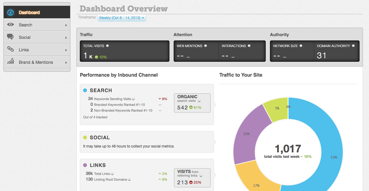 A complete suite of powerful SEO tools
