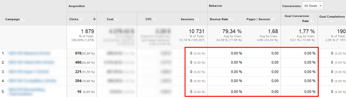 Google Analytics reports on these campaigns didn't contain the conversion data for the respective periods