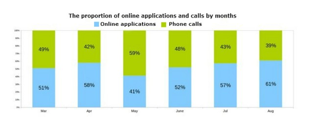 The proportion of online applications and calls by months