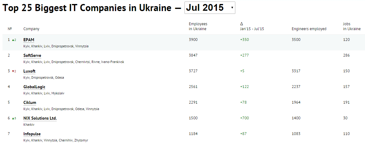 Top 25 Biggest IT Companies in Ukraine