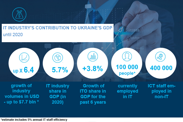 IT Industry's Contribution to Ukraine's GDP