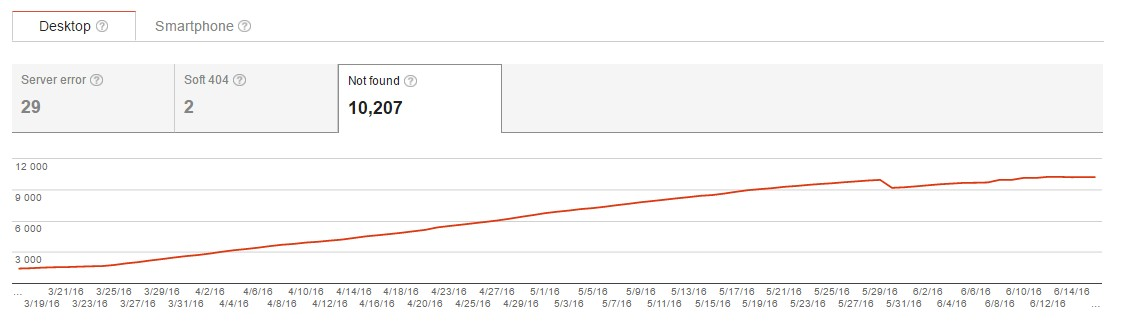 Analyzing the graphs in Google Webmaster Tools, be aware of the history of changes