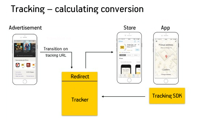 How a tracker works