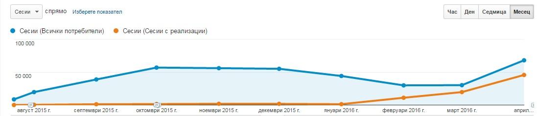 Процентът на продажбите спрямо сесии се е повишил