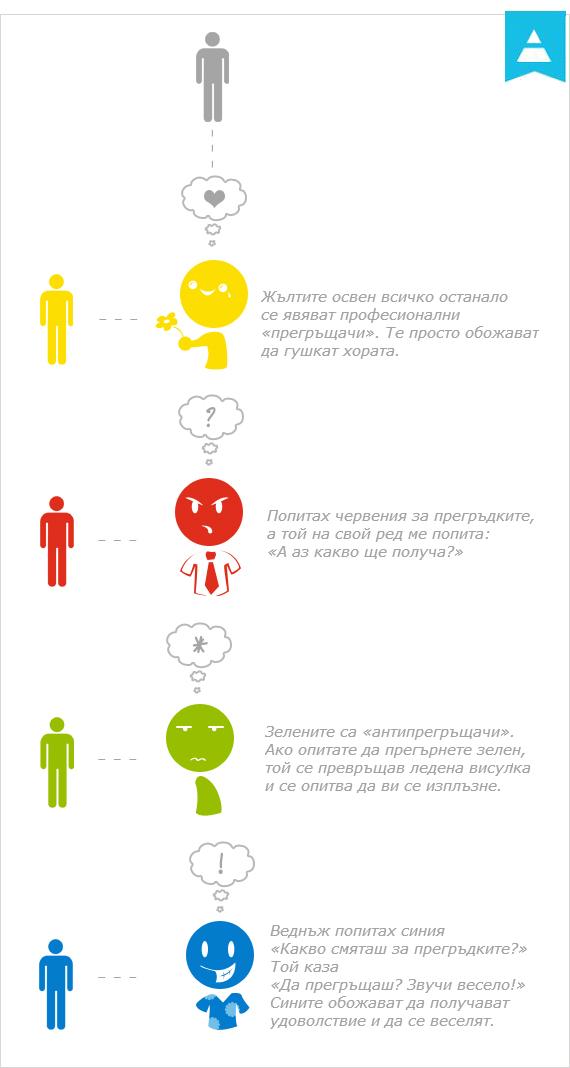 Типове хора: жълти, червени, сини и зелени