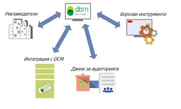 DoubleClick Bid Manager (DBM)