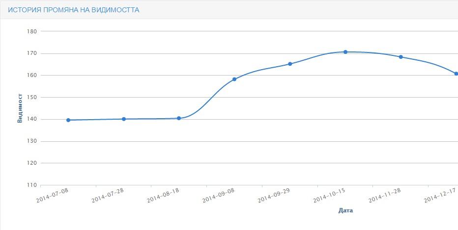 Успяхме да увеличим видимостта на сайта (по данни от Prodvigator.bg)