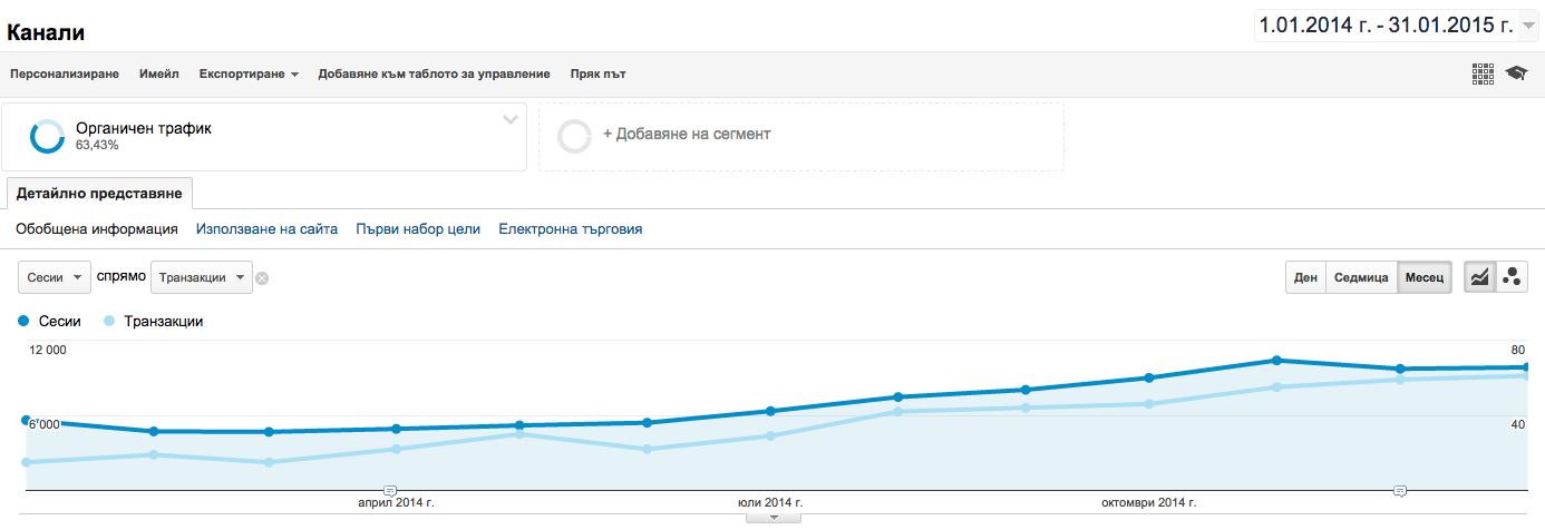 Данните от Ecommerce отчетите на Google Analytics и информация по проекта за последните 13 месеца