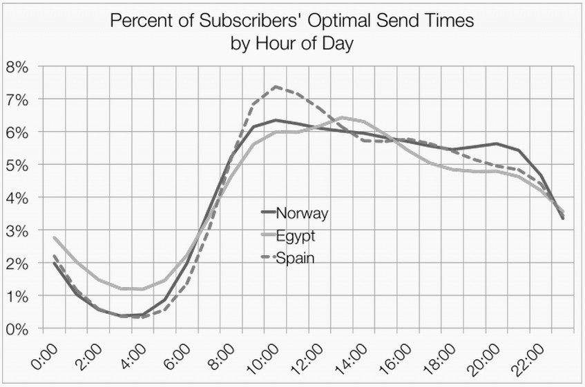 Да разгледаме показателите на оптималното време за доставка в различните държави и за представителите на различни професии