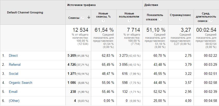 Общи резултати на КМ кампанията