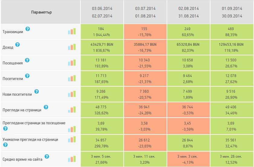 Ще демонстрираме за нагледност данните от Клиентския профил за последните 4 месеца работа