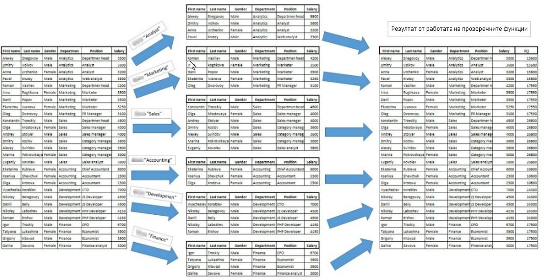 Прозоречните-функции-в-Google-BigQuery