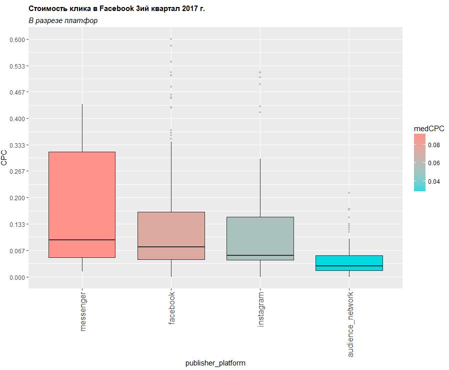Стоимость клика в Facebook по платформам