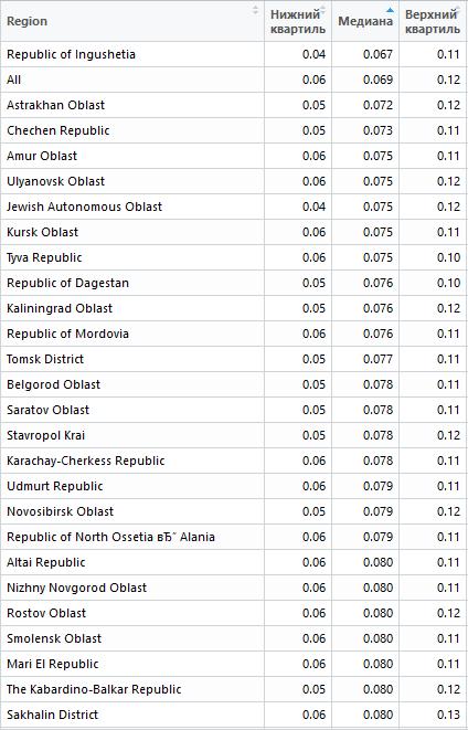 Самые дешевые регионы России Яндекс.Директ