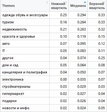 Самые дорогие тематики в поисковой сети Яндекс.Директ