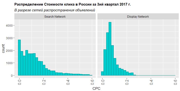 Распределение стоимости клика в зависимости от сети распространения объявлений