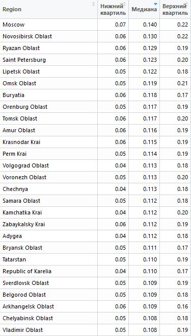 Самые дорогие регионы для PPC продвижения в России