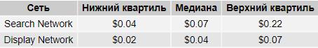 skol-ko-stoil-klik-v-google-v-rossii-vo-vtorom-kvartale-2020-goda-issledovaniye-netpeak2