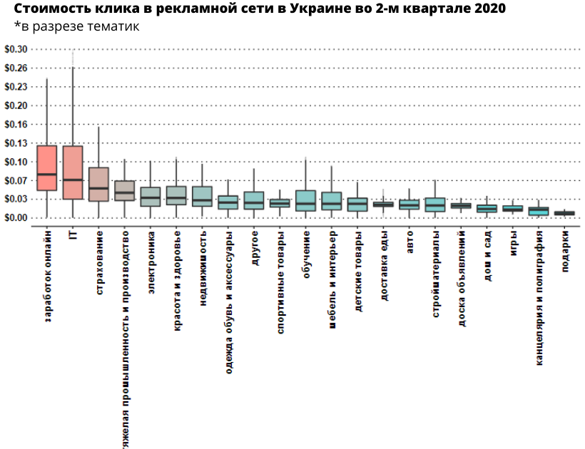 skol-ko-stoil-klik-v-google-v-ukraine-vo-vtorom-kvartale-2020-goda-issledovaniye-netpeak7