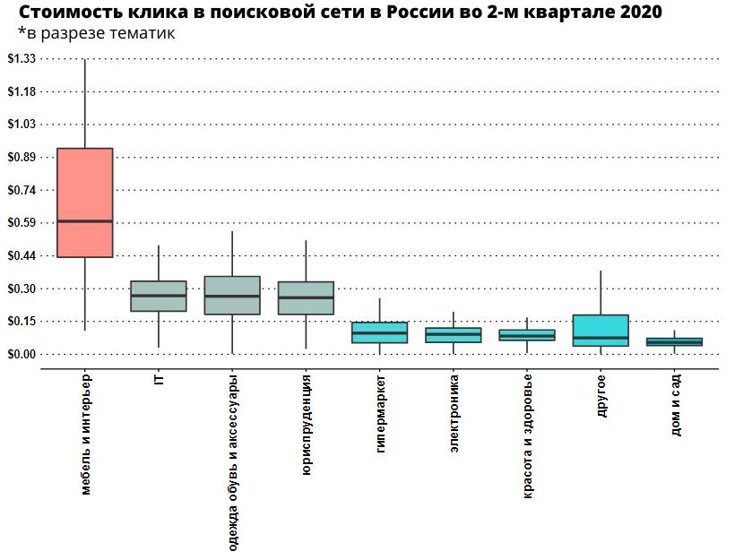 skol-ko-stoil-klik-v-yandeks-direkt-v-rossii-vo-vtorom-kvartale-2020-goda-issledovaniye-netpeak5