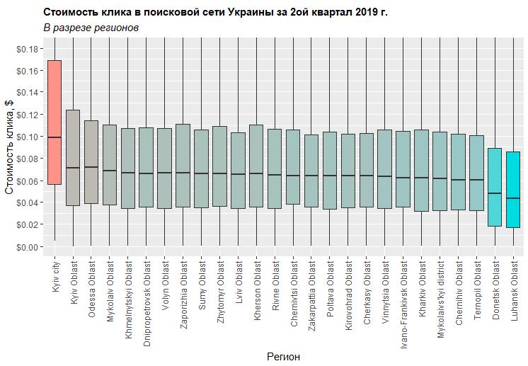 Сколько стоил клик в 2 квартале 2019 в Украине исследование Netpeak выборка по регионам