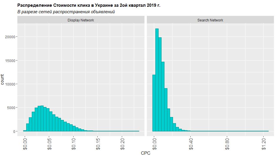 Сколько стоил клик в 2 квартале 2019 в Украине