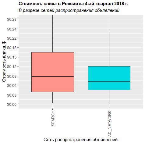 Сколько стоил клик в Яндекс Директ в разрезе сети распространения объявлений 4 квартал 2018 Алексей Селезнев