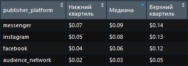 Как менялась стоимость клика в Facebook в Украине в 3 квартале 2018
