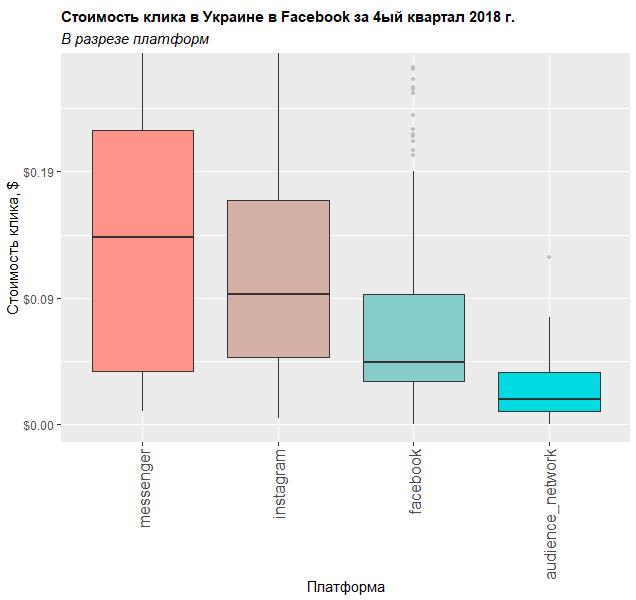 Сколько стоил клик в Facebook в разрезе платформ в Украине в четвёртом квартале 2018 года