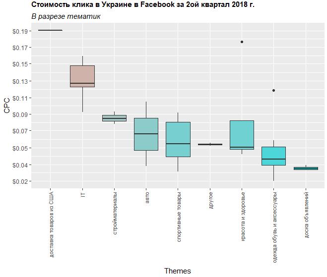 Сколько стоил клик в Facebook в разрезе тематик Украина второй квартал 2018