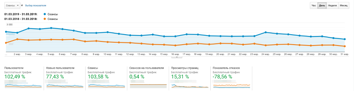 Скриншот отчёта Google Analytics c увеличением трафика на 103 процента