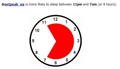 SleepingTime: статистика и аналитика Twitter