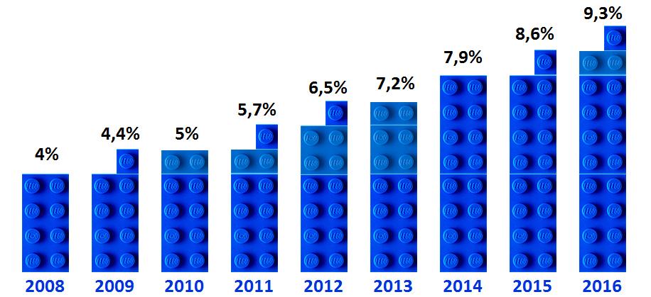Доля интернет-торговли в розничной торговле в мире