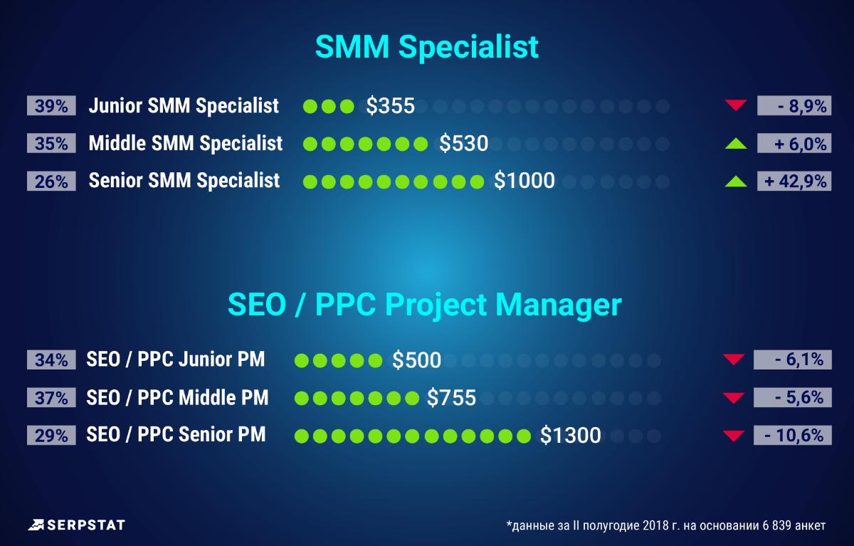 SMM специалисты