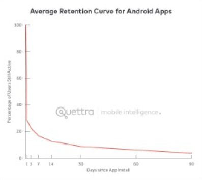 Софтлонч для мобильного маркетинга
