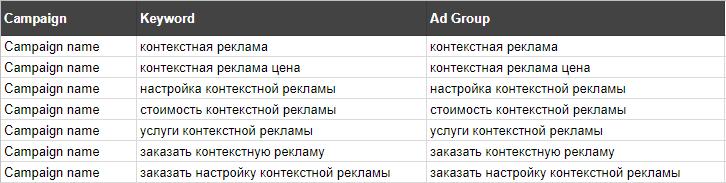 Создаем столбцы Campaign, Keyword, Ad Group в таблицах Google