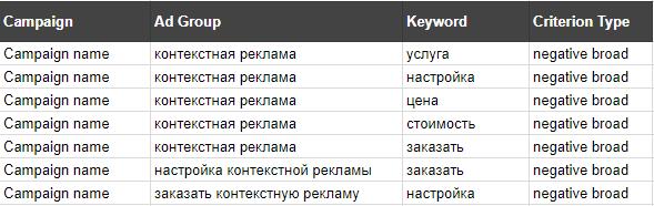 Создаем столбцы с заголовками Campaign, Ad Group, Keyword, Criterion Type и прорабатываем минус-слова для соответствующих групп в таблице Google