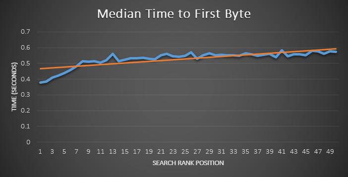 Специалисты MOZ провели исследование о корреляции TTFB и позицией страницы в выдаче