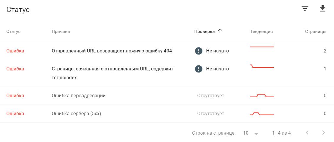список URL, которые из-за нее не проиндексированы