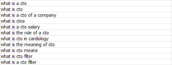 Список запросов, который мы получили