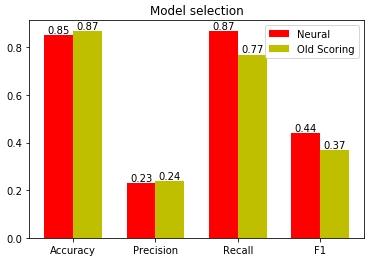 Сравнение качества старой и новой скоринг-модели