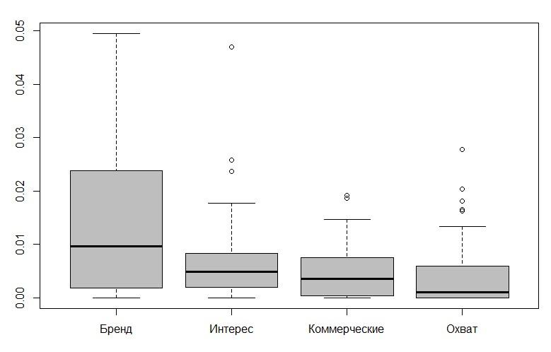 Сравнение коэффициента конверсии ключевых слов