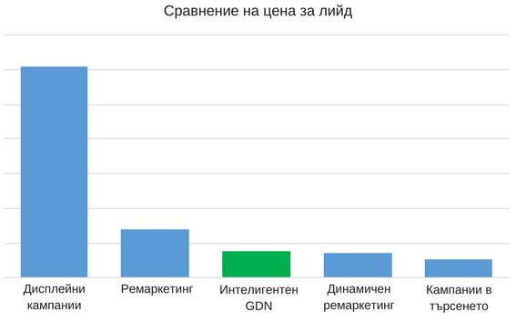 Сравнение на цена за лийд при различни кампании