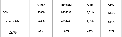 Сравнение показателей Кампаний GDN и кампаний Discovery Ads