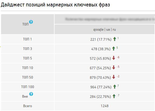 Сравнение позиций — сводная статистика по данным Личного кабинета клиента Netpeak
